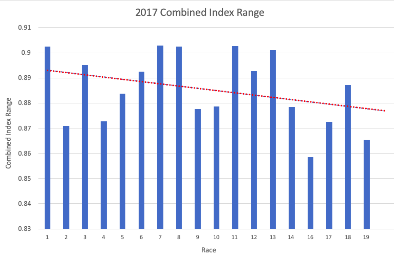 2017 Combined Index range vs race